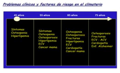 Tratamiento menopausia y patologías asociadas